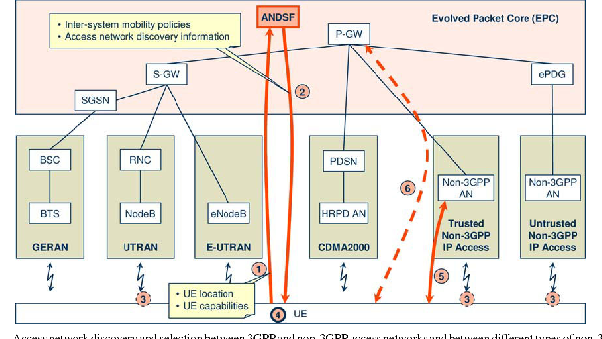 Access network discovery and selection in the evolved 3GPP