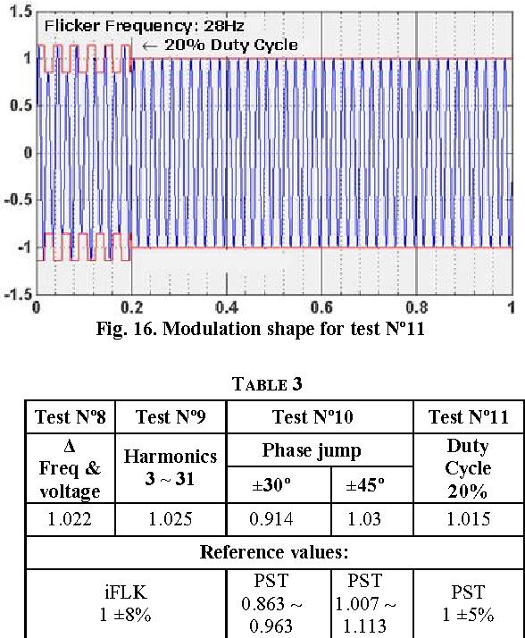 Figure 16 from An IEC 61000-4-30 class a — Power quality