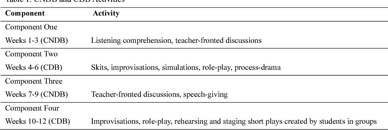 PDF] Enhancing the English-Language Oral Skills of