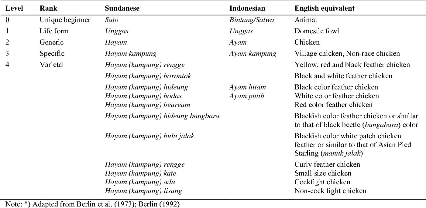 Table 1 from Naga people's (Tasikmalaya District, West Java