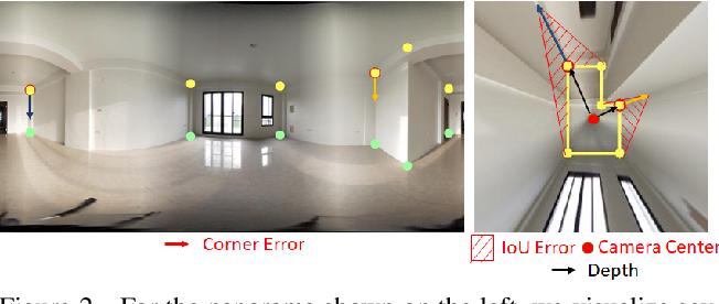 Figure 3 for LED2-Net: Monocular 360 Layout Estimation via Differentiable Depth Rendering