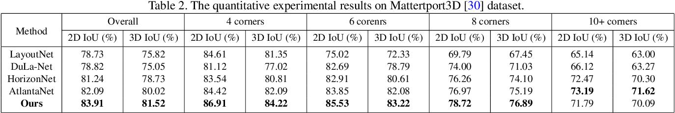 Figure 4 for LED2-Net: Monocular 360 Layout Estimation via Differentiable Depth Rendering