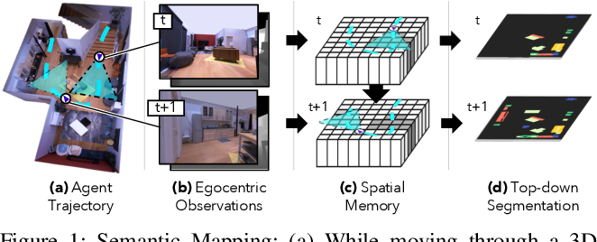 Figure 1 for Semantic MapNet: Building Allocentric SemanticMaps and Representations from Egocentric Views