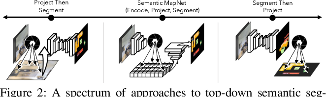 Figure 3 for Semantic MapNet: Building Allocentric SemanticMaps and Representations from Egocentric Views