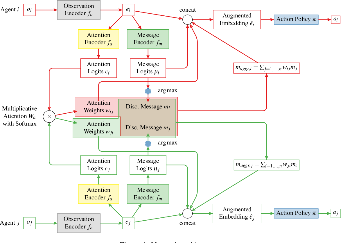 Figure 1 for Learning Emergent Discrete Message Communication for Cooperative Reinforcement Learning