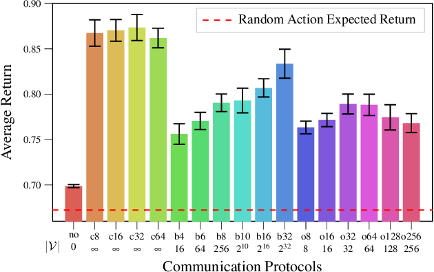 Figure 2 for Learning Emergent Discrete Message Communication for Cooperative Reinforcement Learning
