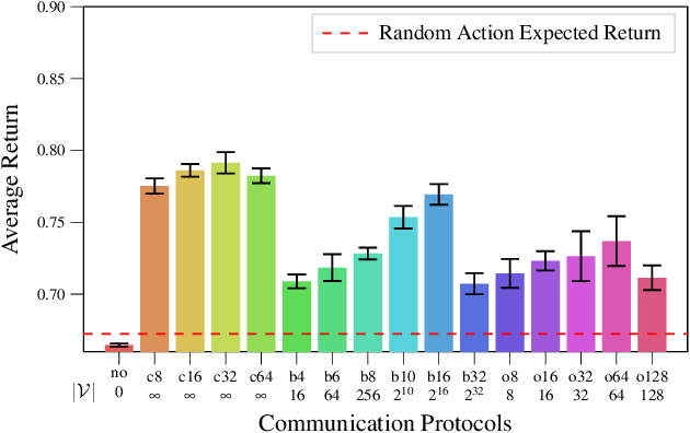 Figure 3 for Learning Emergent Discrete Message Communication for Cooperative Reinforcement Learning