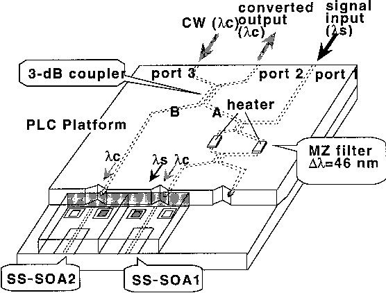 Figure 2 From A 1 55 M Hybrid Integrated Wavelength Converter