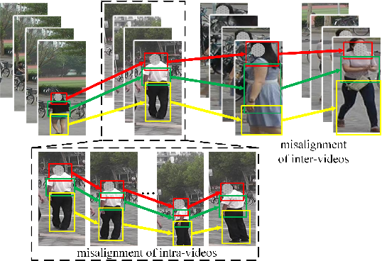 Figure 1 for Reference-Aided Part-Aligned Feature Disentangling for Video Person Re-Identification