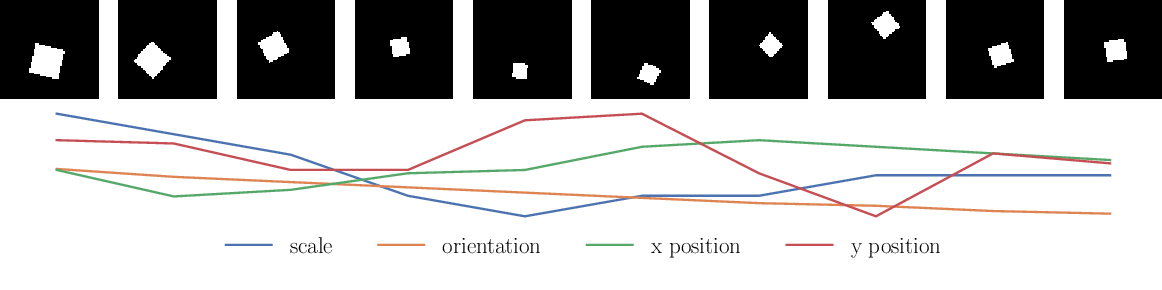 Figure 2 for On Disentanglement in Gaussian Process Variational Autoencoders
