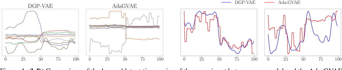 Figure 4 for On Disentanglement in Gaussian Process Variational Autoencoders