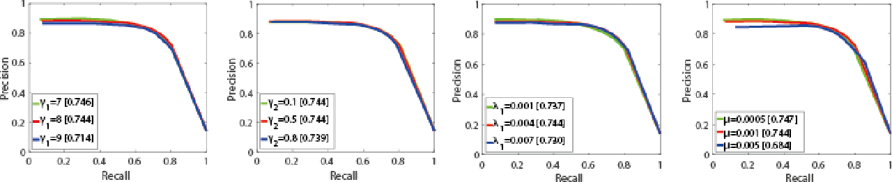 Figure 3 for RGB-T Image Saliency Detection via Collaborative Graph Learning