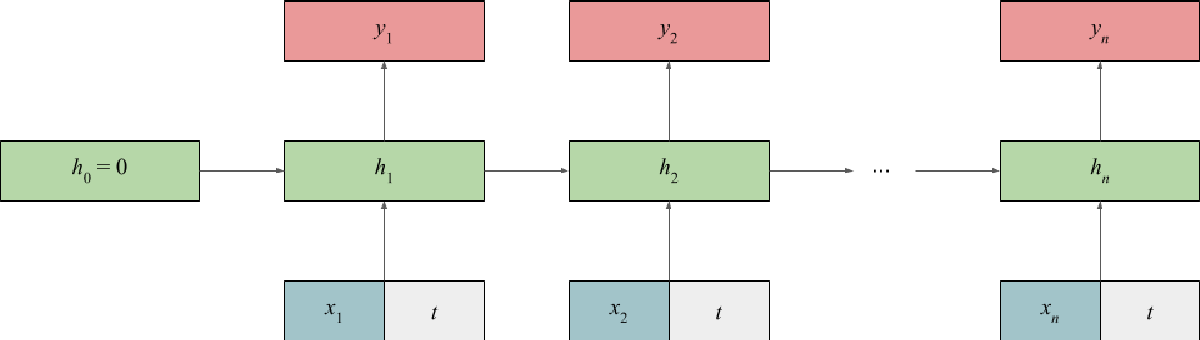 Figure 1 for Detecting Syntactic Change Using a Neural Part-of-Speech Tagger