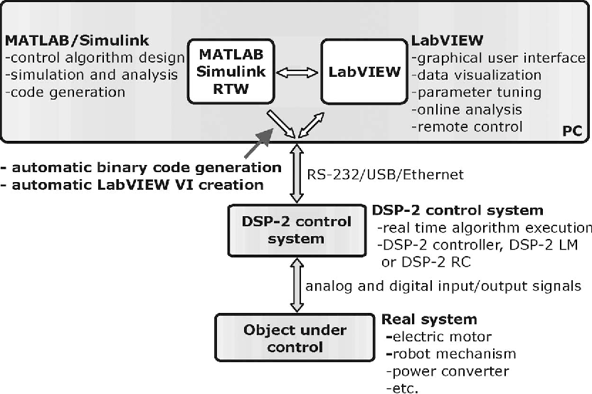Figure 1 from A DSP-Based Remote Control Laboratory