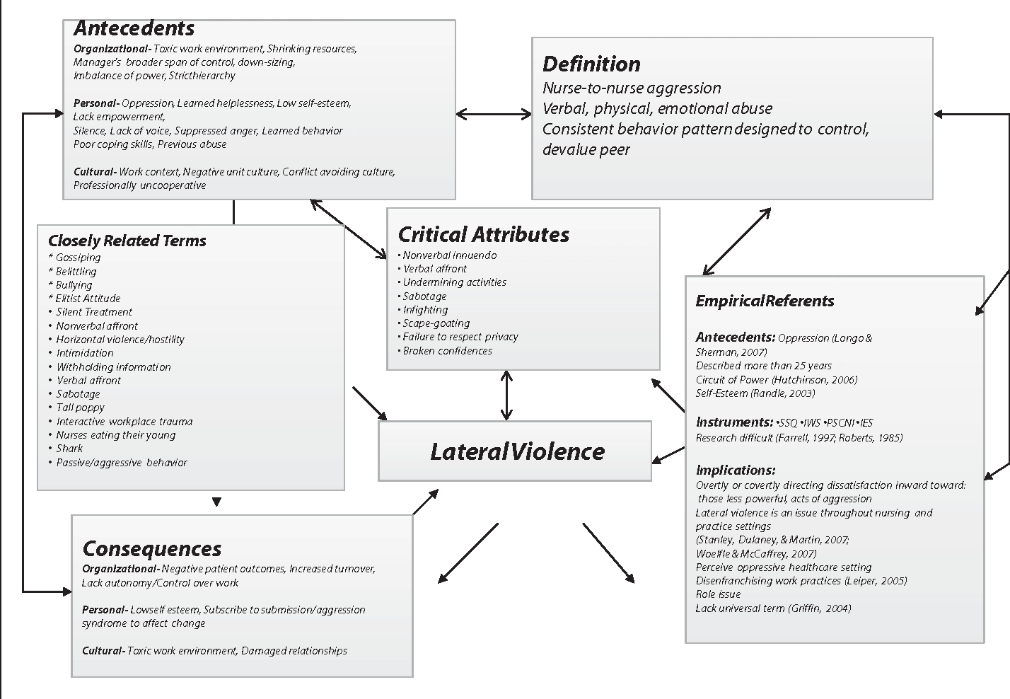 Concept Map Nursing Figure 1 from Concept analysis: nurse to nurse lateral violence
