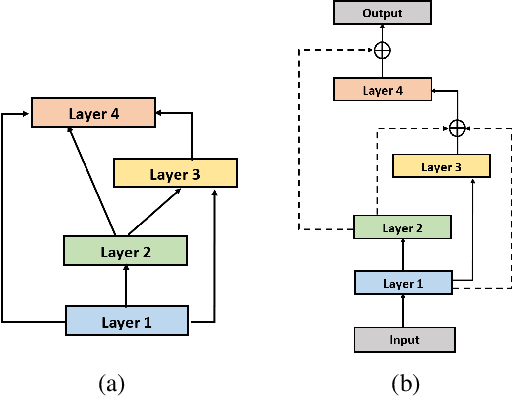 Figure 2 for TextNAS: A Neural Architecture Search Space tailored for Text Representation