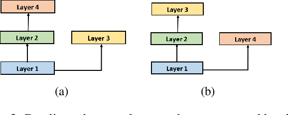 Figure 3 for TextNAS: A Neural Architecture Search Space tailored for Text Representation