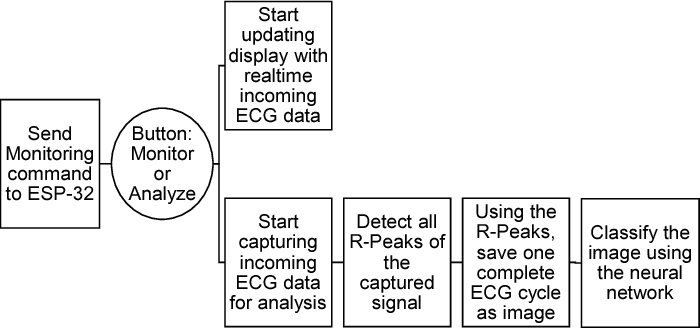 AI Assisted Portable ECG for Fast and Patient Specific