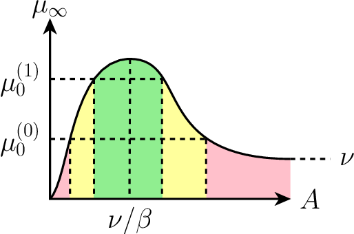 Figure 1 for Dynamic Modeling and Equilibria in Fair Decision Making