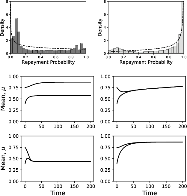 Figure 4 for Dynamic Modeling and Equilibria in Fair Decision Making