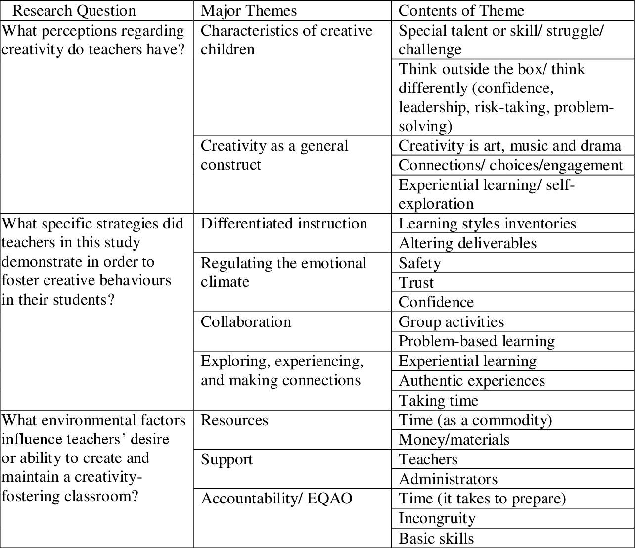 PDF] Fostering Creativity: Ontario Teachers' Perceptions