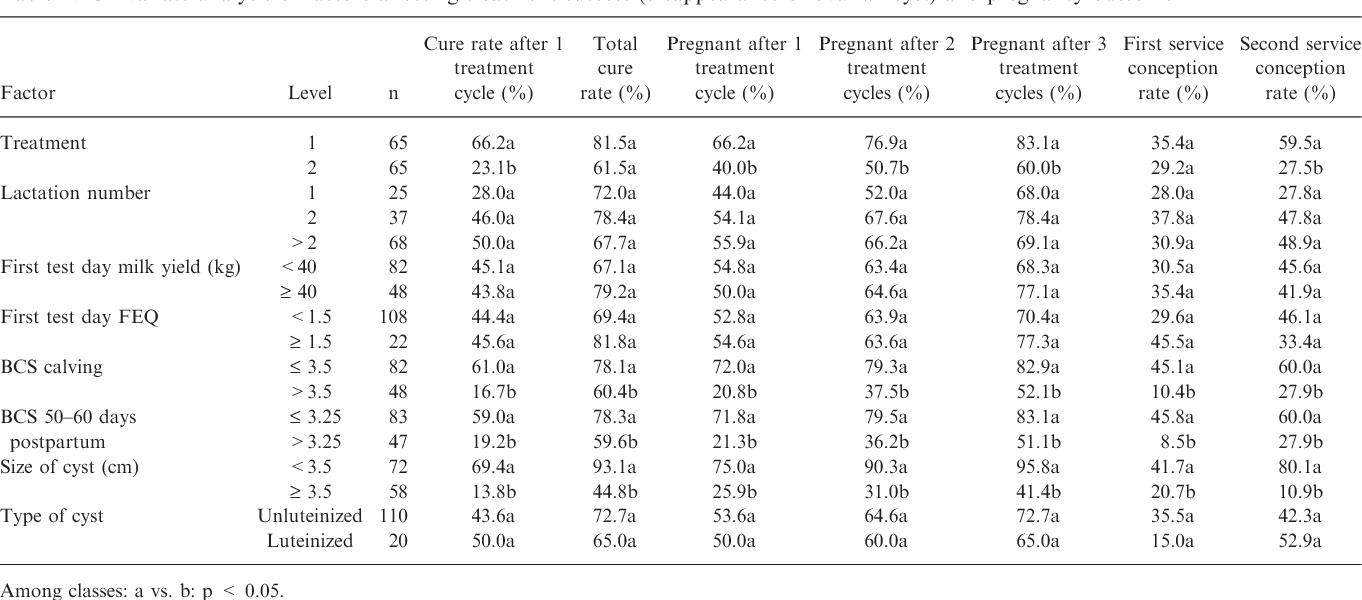comparison of two different programmes of ovulation synchronization rh semanticscholar org