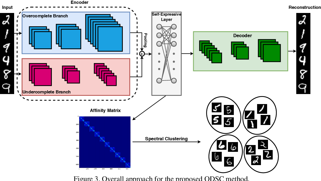 Figure 4 for Overcomplete Deep Subspace Clustering Networks