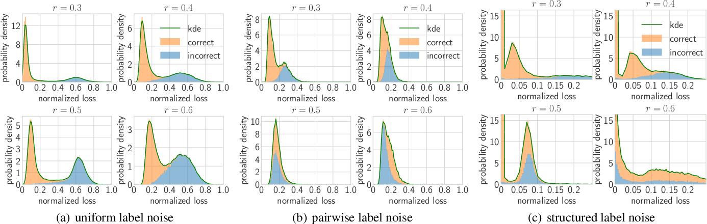 Figure 3 for Towards Understanding Deep Learning from Noisy Labels with Small-Loss Criterion