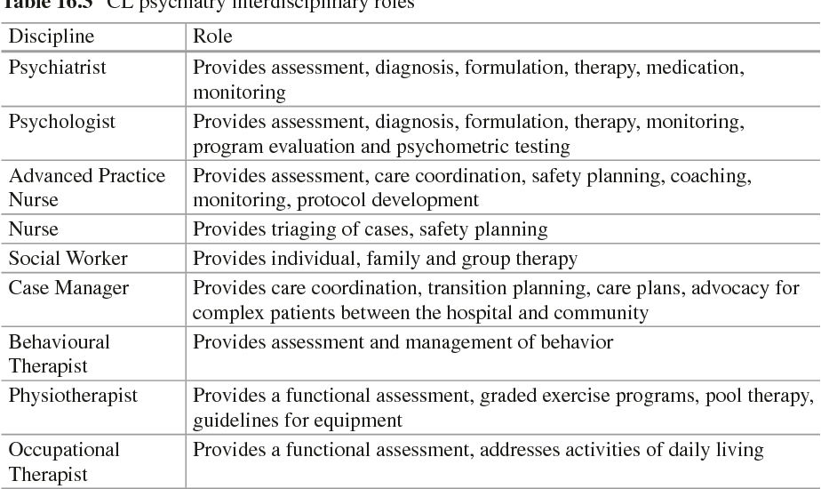 Table 18 2 from Pediatric Consultation-Liaison Psychiatry