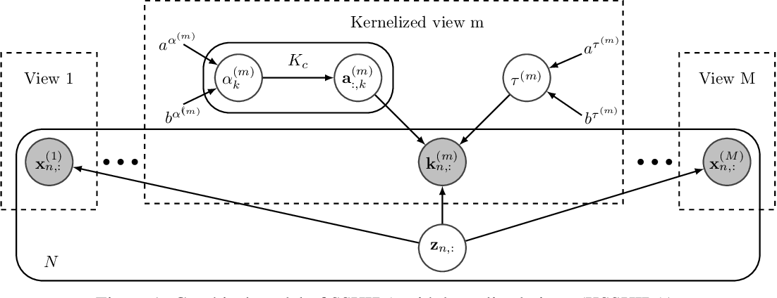 Figure 1 for Bayesian Sparse Factor Analysis with Kernelized Observations