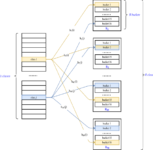 Figure 1 for Extreme Classification in Log Memory using Count-Min Sketch: A Case Study of Amazon Search with 50M Products