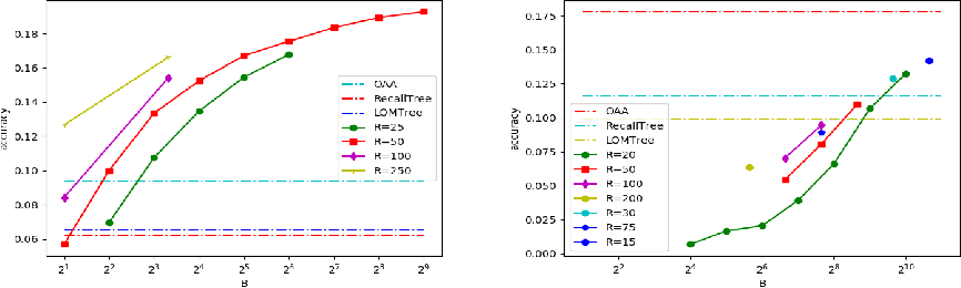 Figure 3 for Extreme Classification in Log Memory using Count-Min Sketch: A Case Study of Amazon Search with 50M Products
