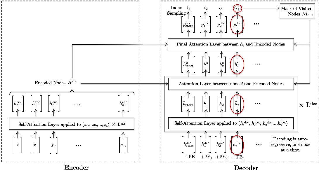 Figure 1 for The Transformer Network for the Traveling Salesman Problem