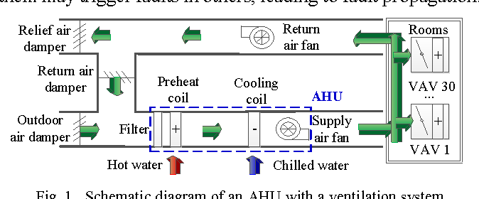 Air Handling Unit Diagram - Schematics Online on