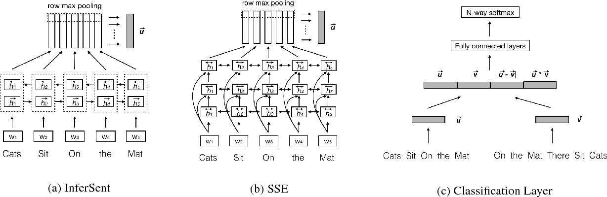 Figure 2 for Neural Network Models for Paraphrase Identification, Semantic Textual Similarity, Natural Language Inference, and Question Answering