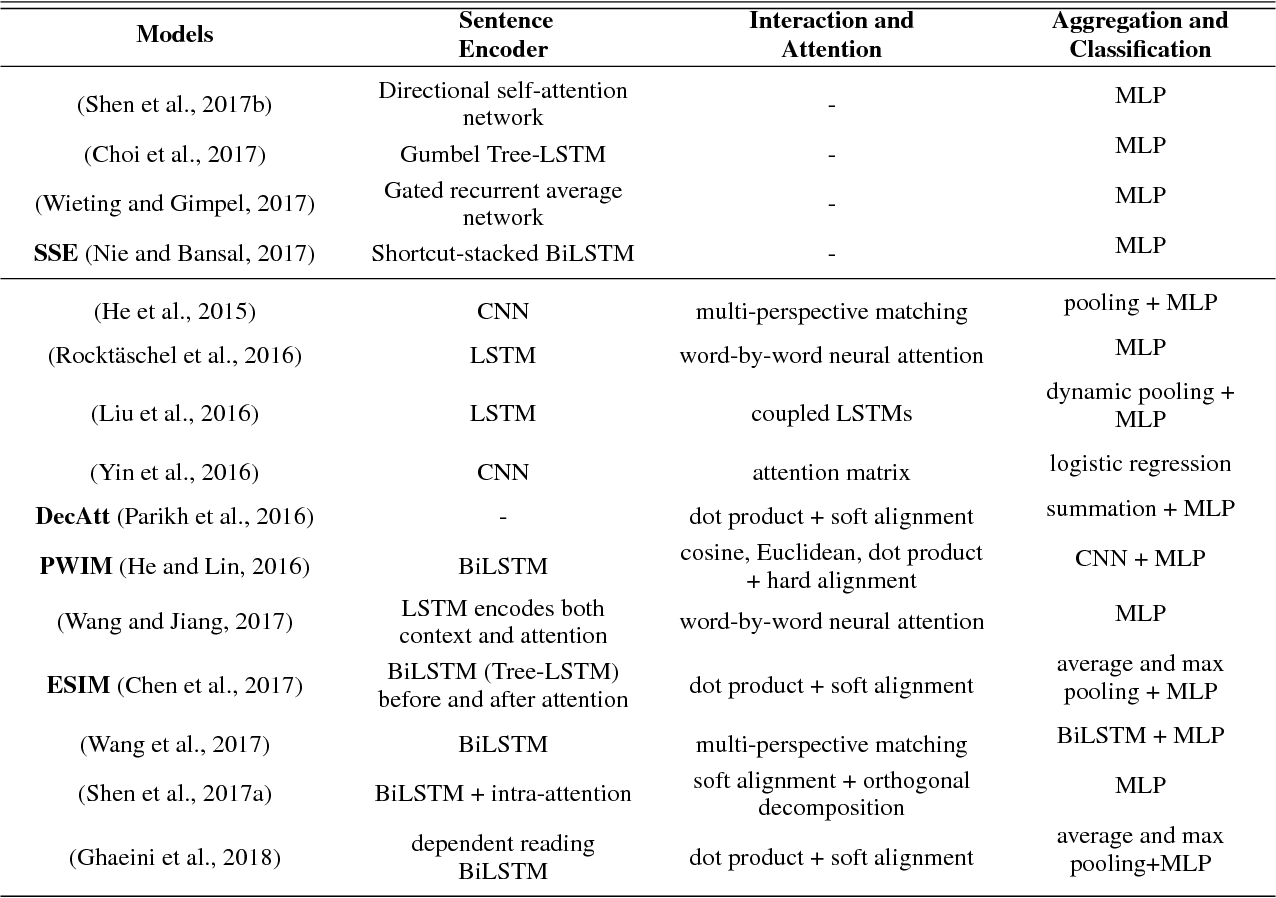 Figure 1 for Neural Network Models for Paraphrase Identification, Semantic Textual Similarity, Natural Language Inference, and Question Answering