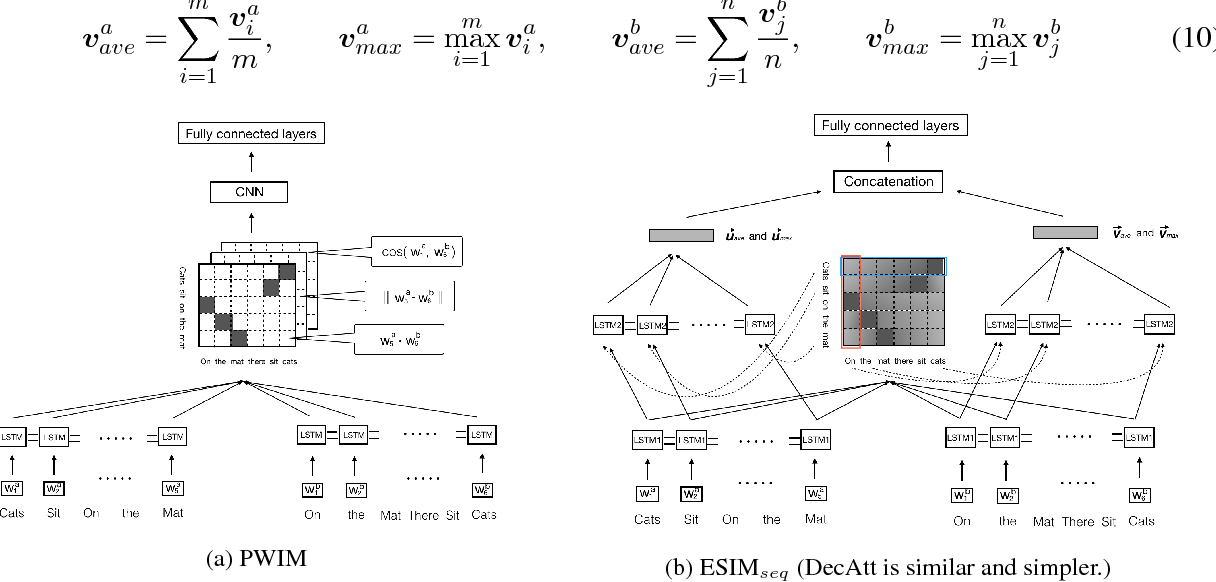 Figure 3 for Neural Network Models for Paraphrase Identification, Semantic Textual Similarity, Natural Language Inference, and Question Answering