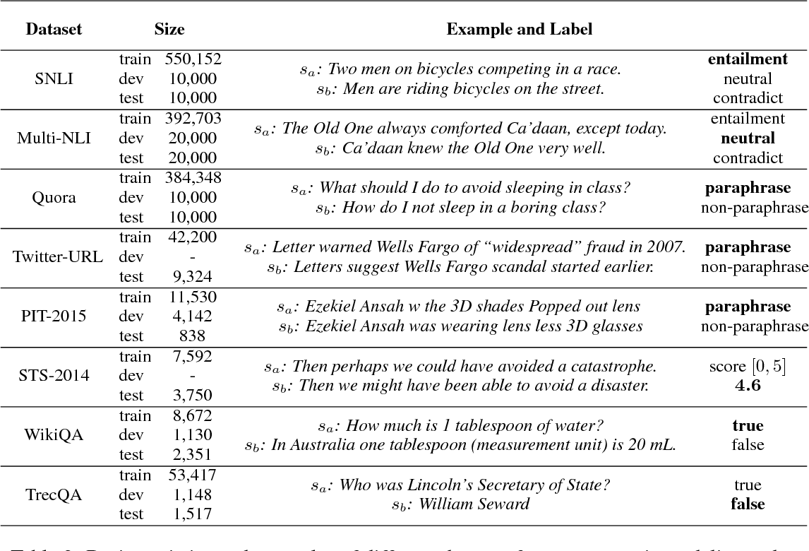 Figure 4 for Neural Network Models for Paraphrase Identification, Semantic Textual Similarity, Natural Language Inference, and Question Answering