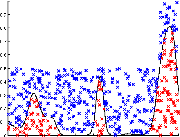 Figure 1 for Efficient Bayesian Nonparametric Modelling of Structured Point Processes