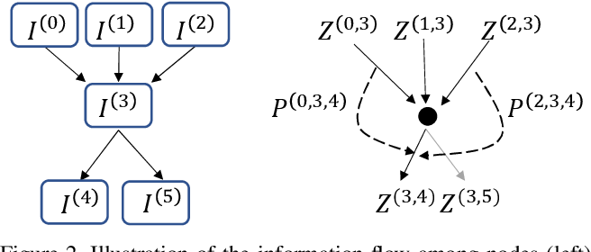 Figure 2 for Inter-layer Transition in Neural Architecture Search