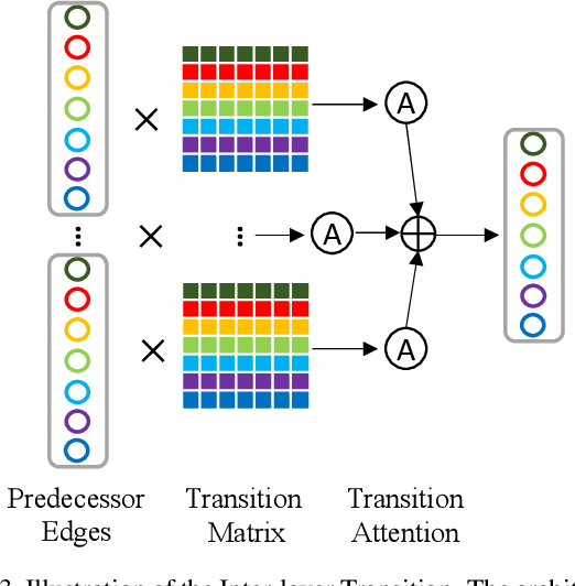 Figure 4 for Inter-layer Transition in Neural Architecture Search