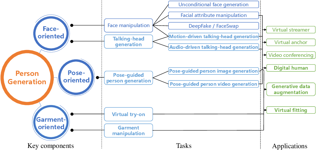 Figure 1 for Deep Person Generation: A Survey from the Perspective of Face, Pose and Cloth Synthesis