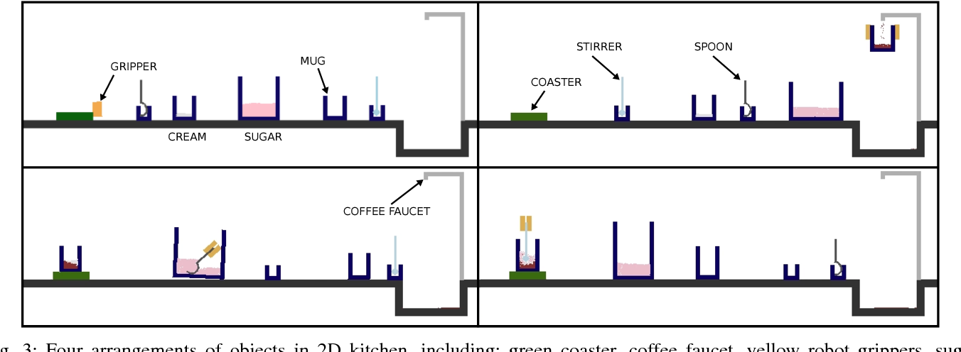 Figure 3 for Active model learning and diverse action sampling for task and motion planning