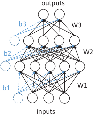 Figure 1 for Multi-objective Evolutionary Federated Learning