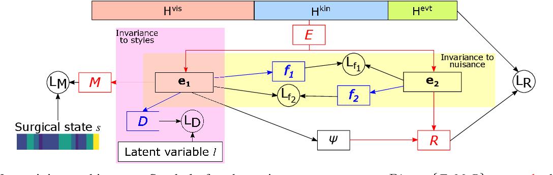 Figure 3 for Learning Invariant Representation of Tasks for Robust Surgical State Estimation