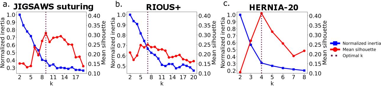 Figure 4 for Learning Invariant Representation of Tasks for Robust Surgical State Estimation