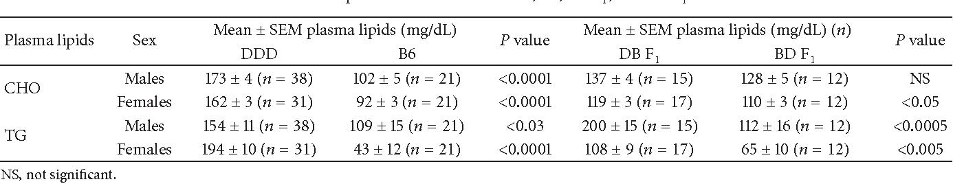 Table 1: Plasma lipid concentrations in DDD, B6, DB F1, and BD F1 mice.