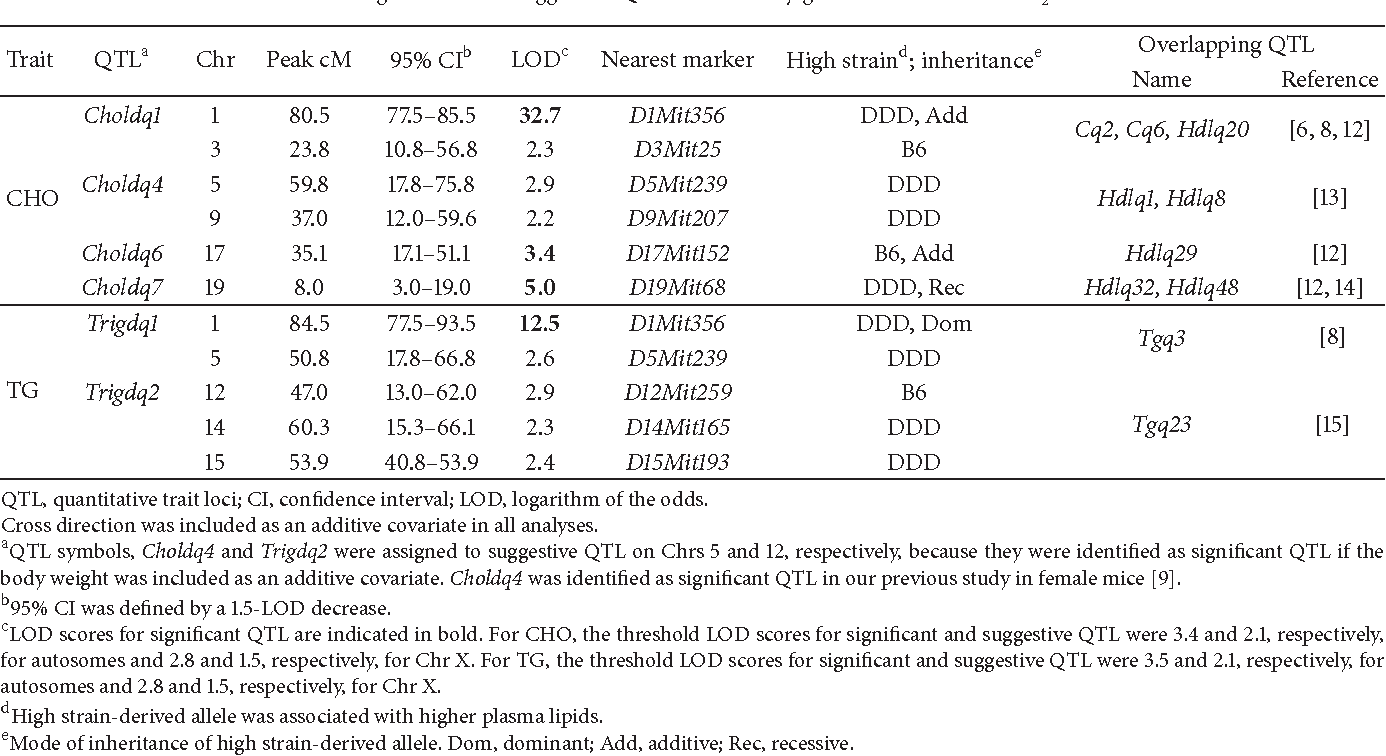 Table 2: Significant and suggestive QTL identified by genome-wide scans of F2 males.