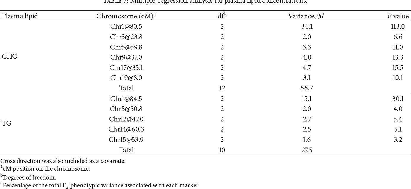Table 3: Multiple-regression analysis for plasma lipid concentrations.