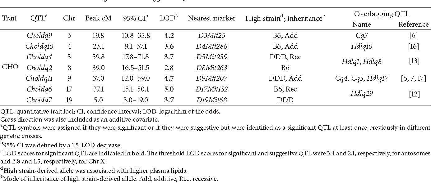 Table 4: Significant and suggestive QTL when D1Mit356 was included as an additive covariate.